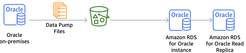 Load and unload data without permanently increasing storage space using Amazon RDS for Oracle read replicas