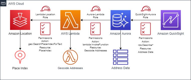 Access Amazon Location Service from Amazon Aurora
