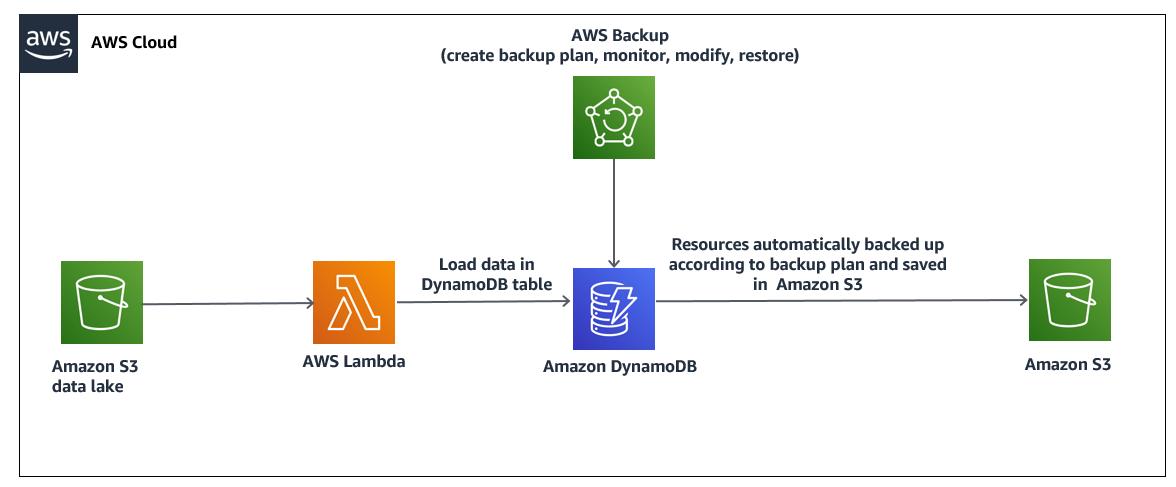 Set up scheduled backups for Amazon DynamoDB using AWS Backup