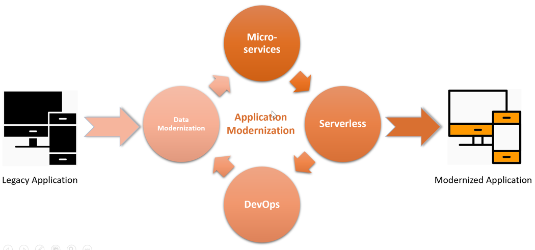 Types of legacy application modernization diagram: data modernization, modernization, Serverless, and Dev Ops are all types of application modernization.