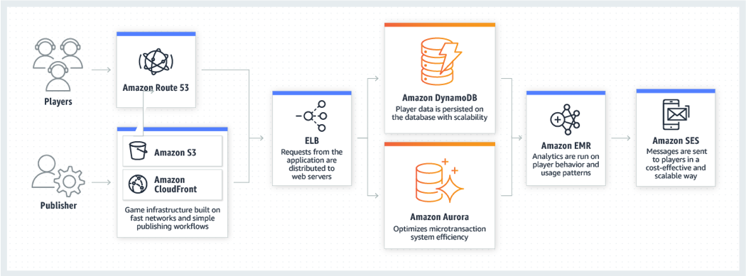 Diagram: how customers can leverage various AWS products to modernize