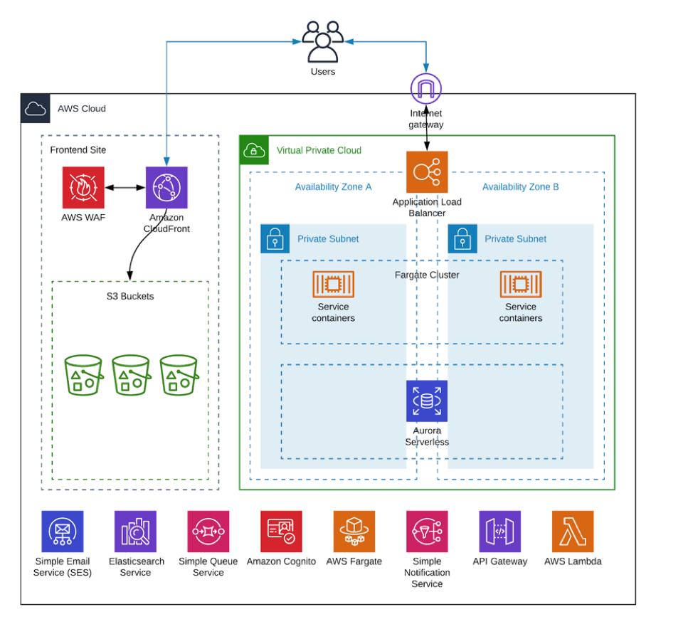 SF Match architectural diagram overview