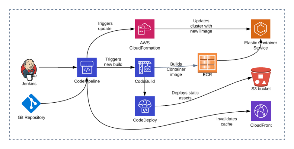 SF Match's CI/CD Pipeline for approved documents
