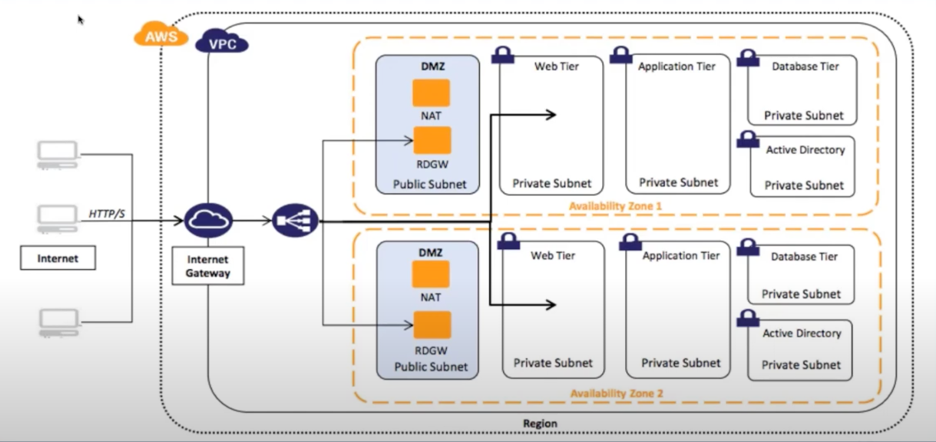 AFter AWS architecture