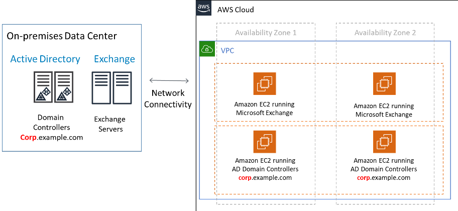 Exchange and Active Directory Running in AWS on EC2
