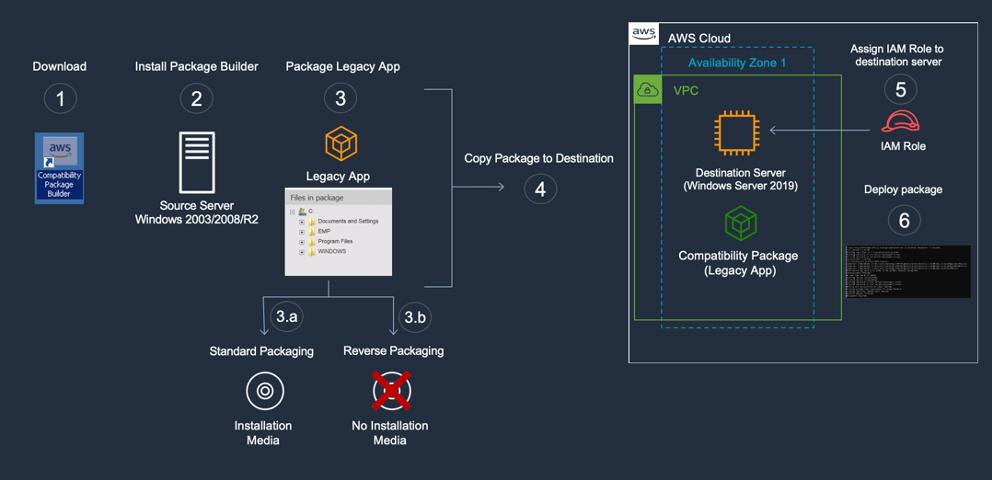 Figure 1 - EMP for Windows Server Migration Process