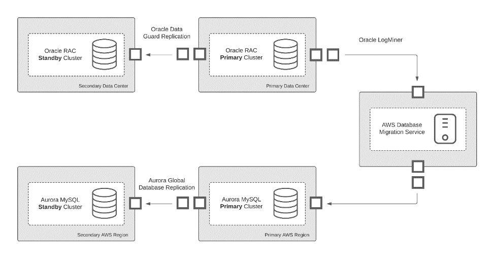 Data replication path from Oracle to Aurora