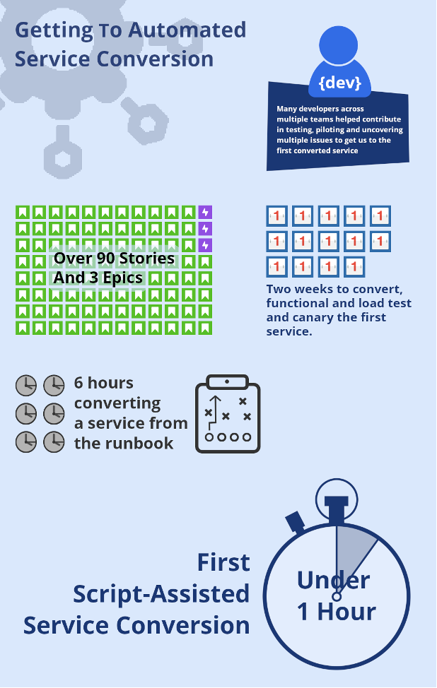Getting to Automated Service conversion graphic