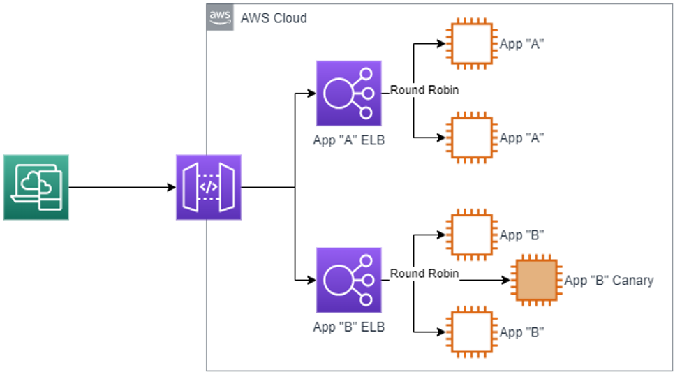 load balancer diagram on AWS
