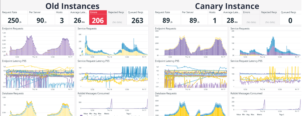 old instances vs. canary instances runtime