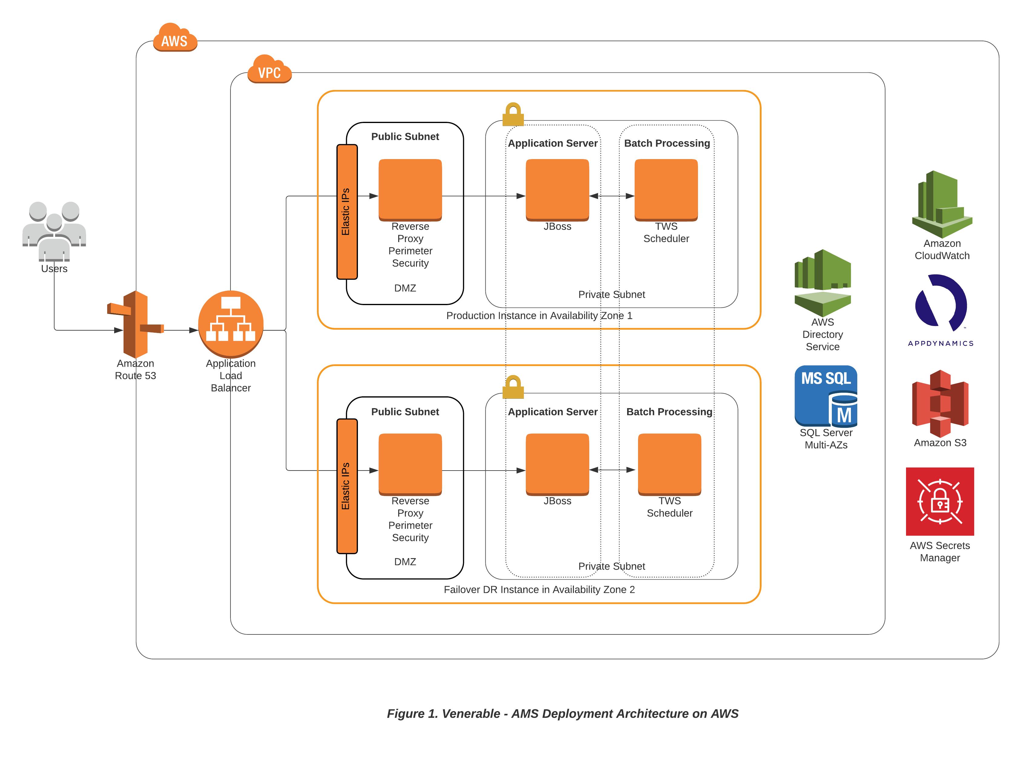 Venerable accelerates growth by modernizing its Mainframes on AWS