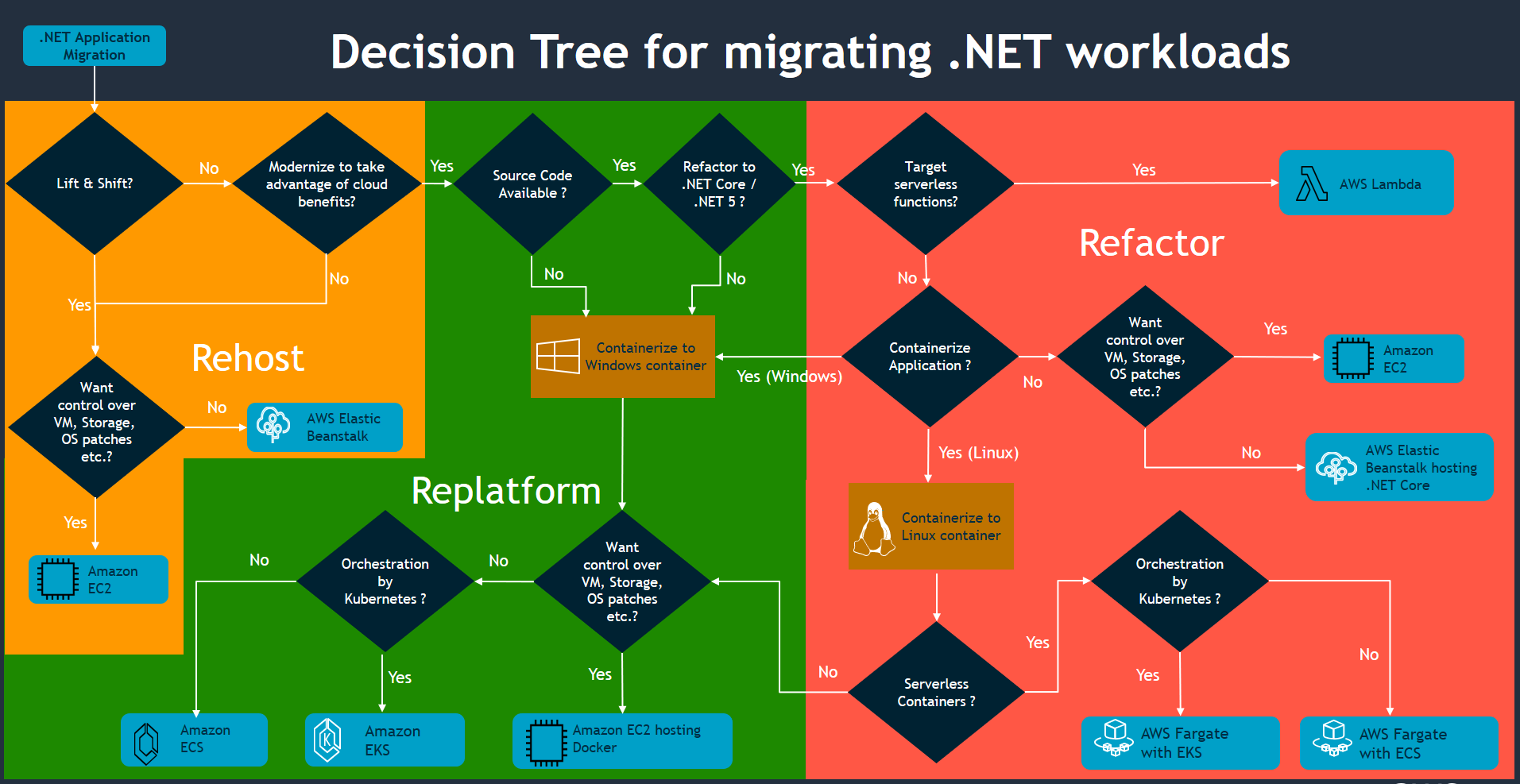 Decision Tree for migrating .NET Workloads