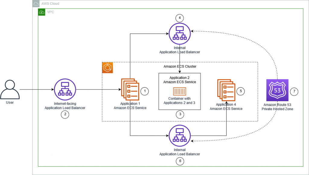 Multi-tier Application Architecture on AWS