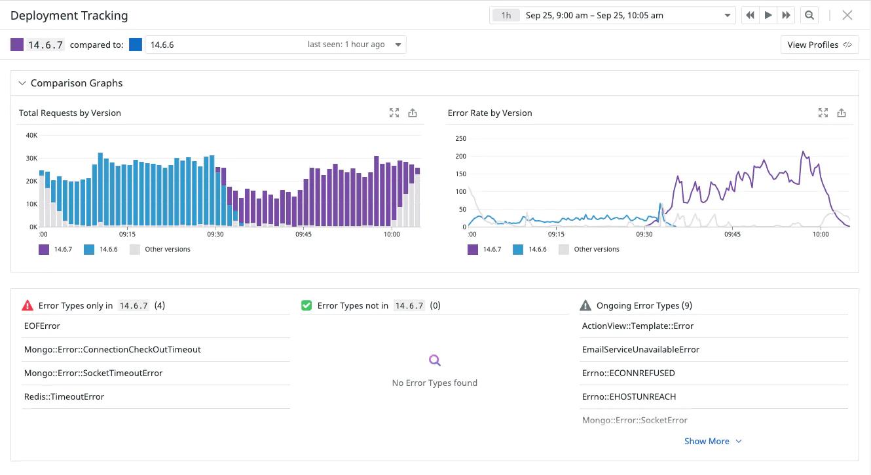 Datadog Deployment Tracking