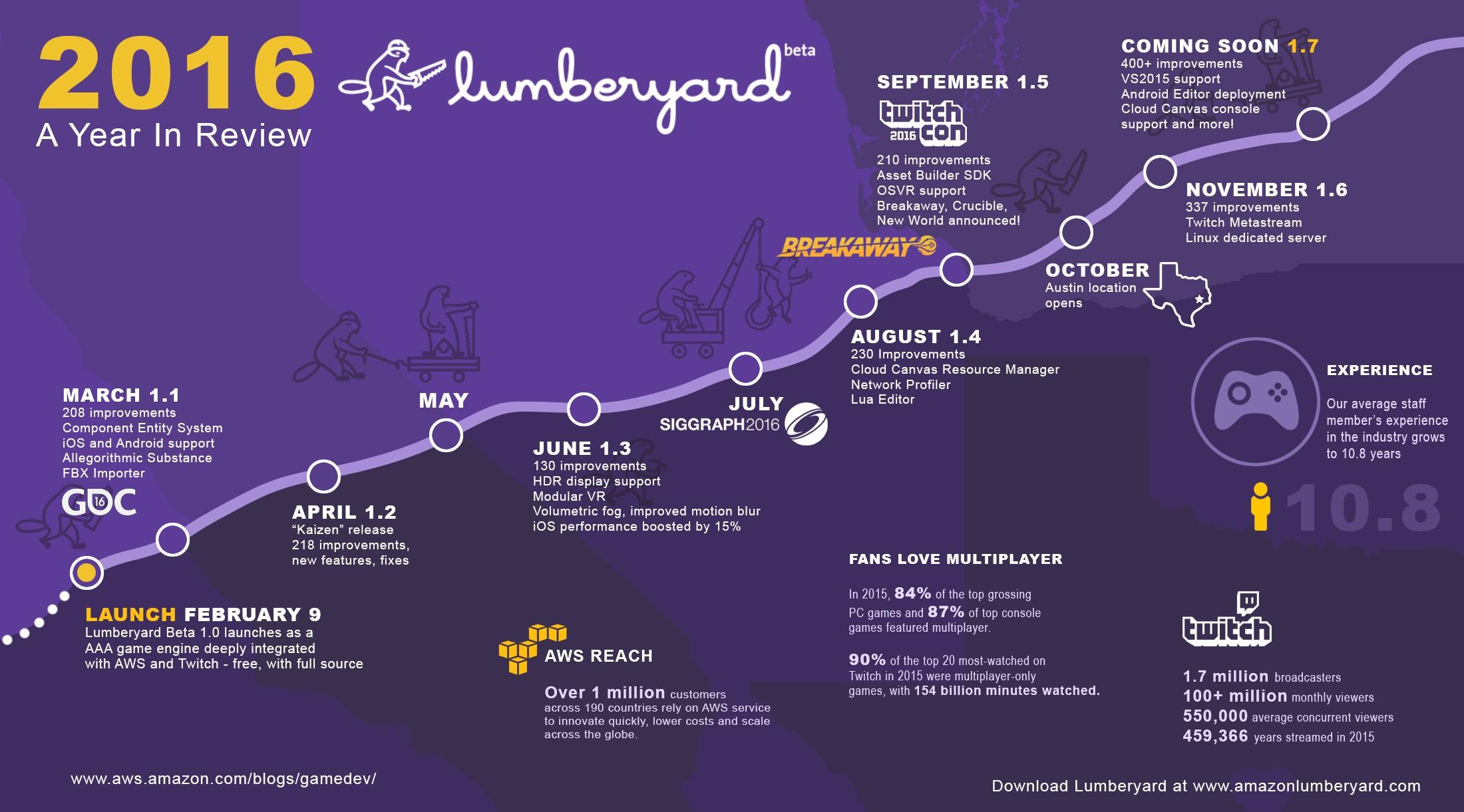 Lumberyard in 2016 – Looking Back, Looking Ahead | Amazon