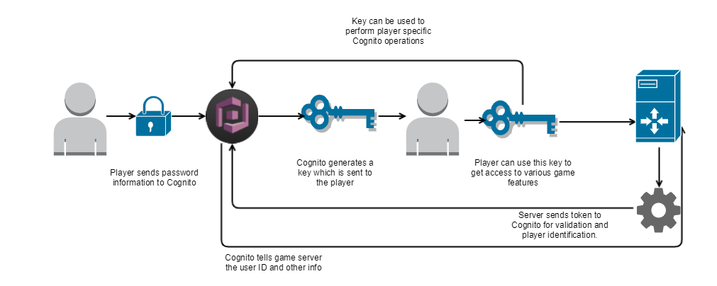 How to Set Up Player Authentication with Amazon Cognito