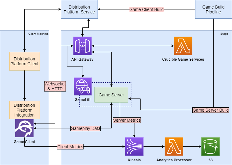 "An architecture diagram of Crucible. There are four main components: a distribution platform service, a game build pipeline, a client machine and a service stage. Only the client machine and service stage have additional detail. The client machine shows a two way communication with the distribution platform service. Enclosed in the client machine is a distibution platform client which sends data to a distribution platform integration in the game client. In the service stage, there is API Gateway, Game Lift (which encapsulates a game server), Kinesis, a Lambda titled ""Analytics Processor"", an S3 bucket, and a Lambda titled ""Crucible Game Services."" The game client has a one directional connection to Kinesis labeled ""Client Metrics."" The game client has a two directional connection to the game server labeled Gameplay Data. The game cient had a two directional connection to API Gateway labeled ""Websocket & HTTP"". API Gateway has a two directional connection to GameLift. Game server has a one directional connection to Kinesis labeled ""Server Metrics."" API Gateway has two directional connections to game server and the Crucible Game Services Lambda. Kinesis has a one directional connection to the Analytics Processor Lambda, which then has a one directional connection to the S3 bucket. The game build pipe line has one directonal connections to the game server, labeled ""Game Server Build"" and to the Distribution Platform Service labeled ""Game Client Build"". The Distribution Platform Service has a two directional connection to both API Gateway and the Distribution Platform Client."