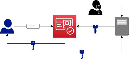 Diagram showing flow of password from user to Amazon Cognito, which returns a key to the user, who in turn sends it to the game service. The game service then sends the key to Amazon Cognito, which then sends user permissions data to the game service.