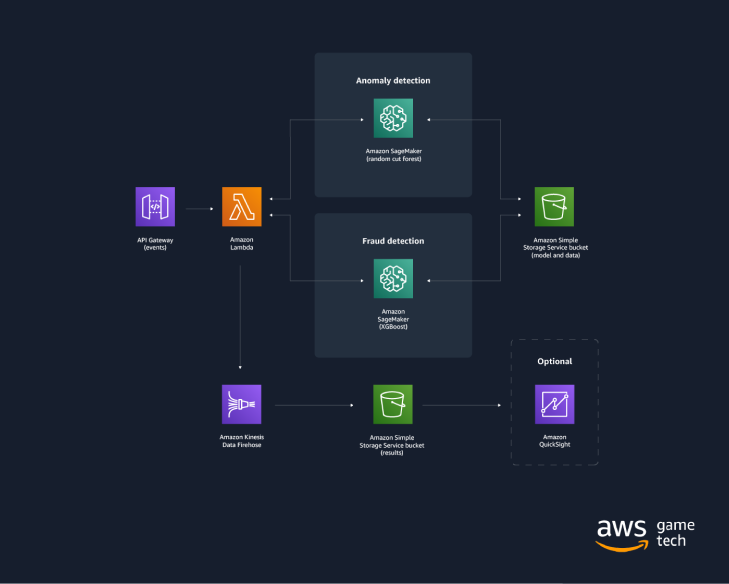 Figure 1: Fraud Detection Using Machine Learning solution architecture on AWS