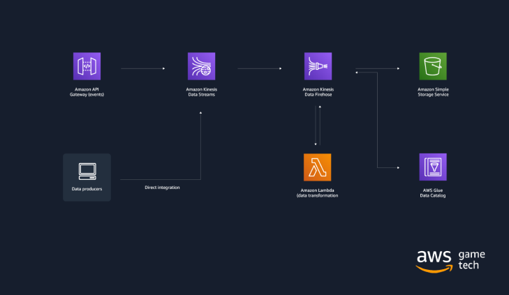 Figure 1: Reference architecture for data ingestion using the AWS Game Analytics Pipeline solution