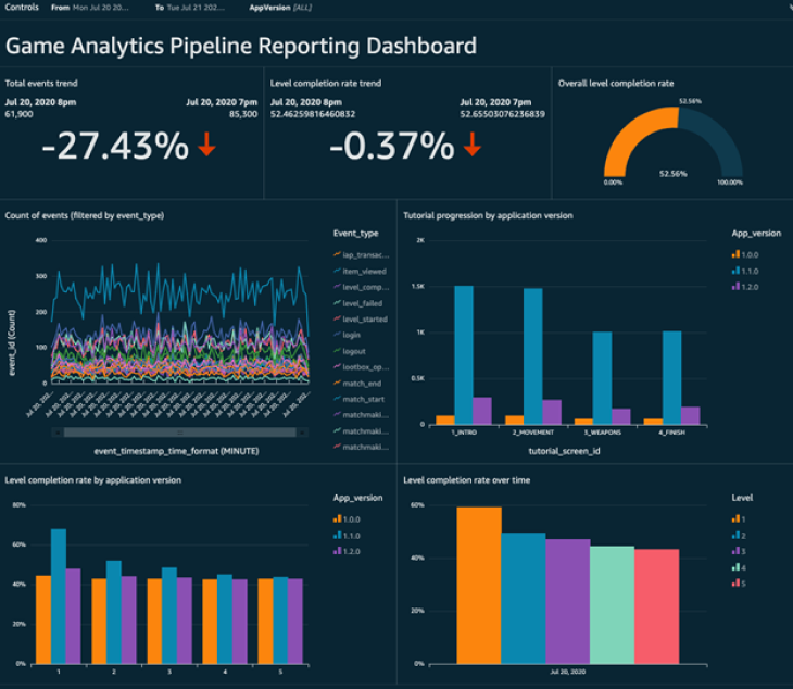 Figure 3: Screenshot of the Game Analytics Pipeline Reporting Dashboard