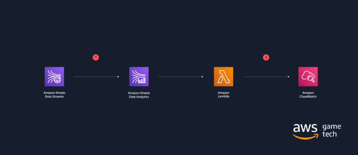 Figure 4: Reference architecture for real-time analytics on AWS