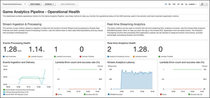 Figure 5: Screenshot of Game Analytics Pipeline operational health dashboard