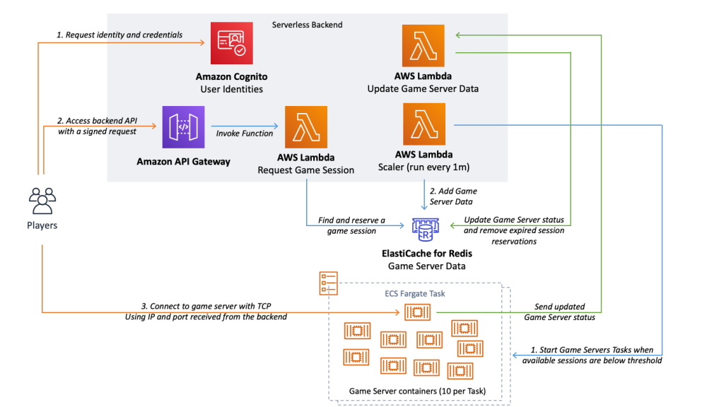 Workflow architecture that you can quickly deploy using the solution's implementation guide and accompanying AWS CloudFormation templates and deployment scripts