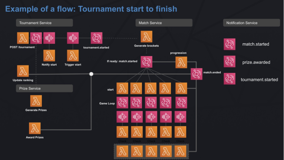 Example flow diagram of a tournament start to finish