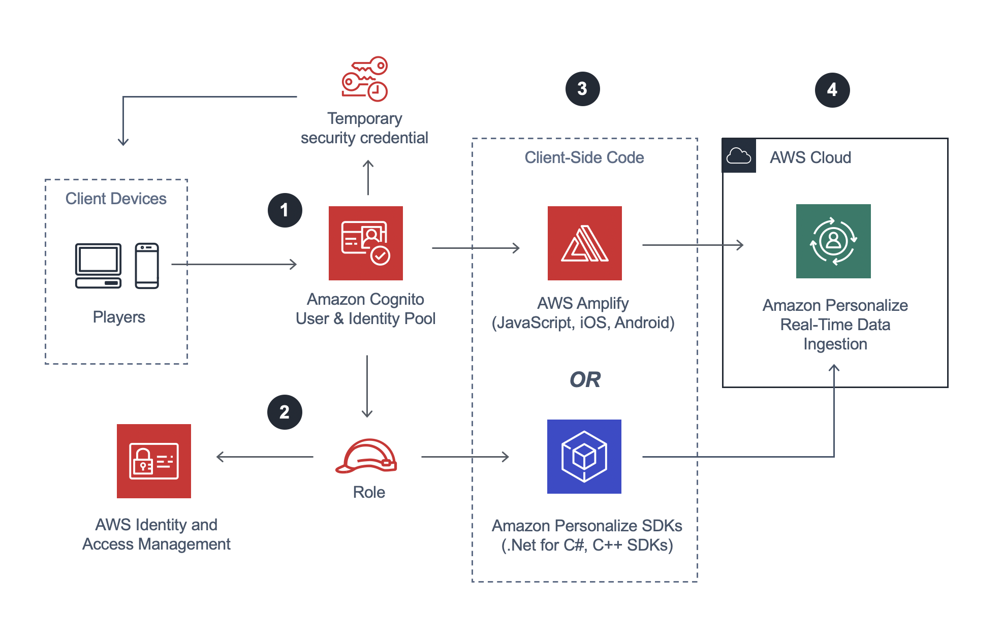 Architecture for client-side integration with Amazon Personalize.