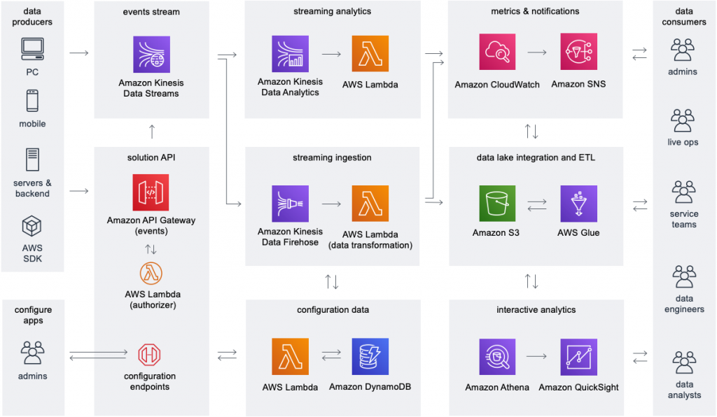 Game Analytics Pipeline solution architecture
