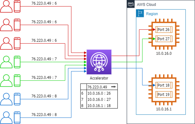 Architecture diagram visualizing Step 2: Create a custom routing accelerator and register your EC2 Spot instances