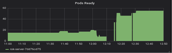Fig c - Kubernetes Cluster (handling 20% of all requests)