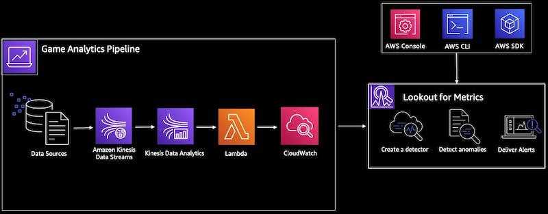 lookout for metrics tutorial architecture diagram