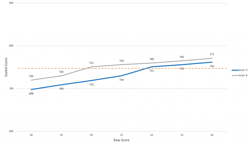 graph showing the difference in a passing raw score vs. a passing scaled score