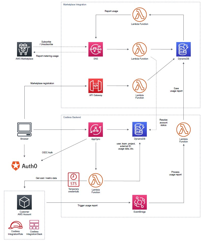 Costless AWS Architecture