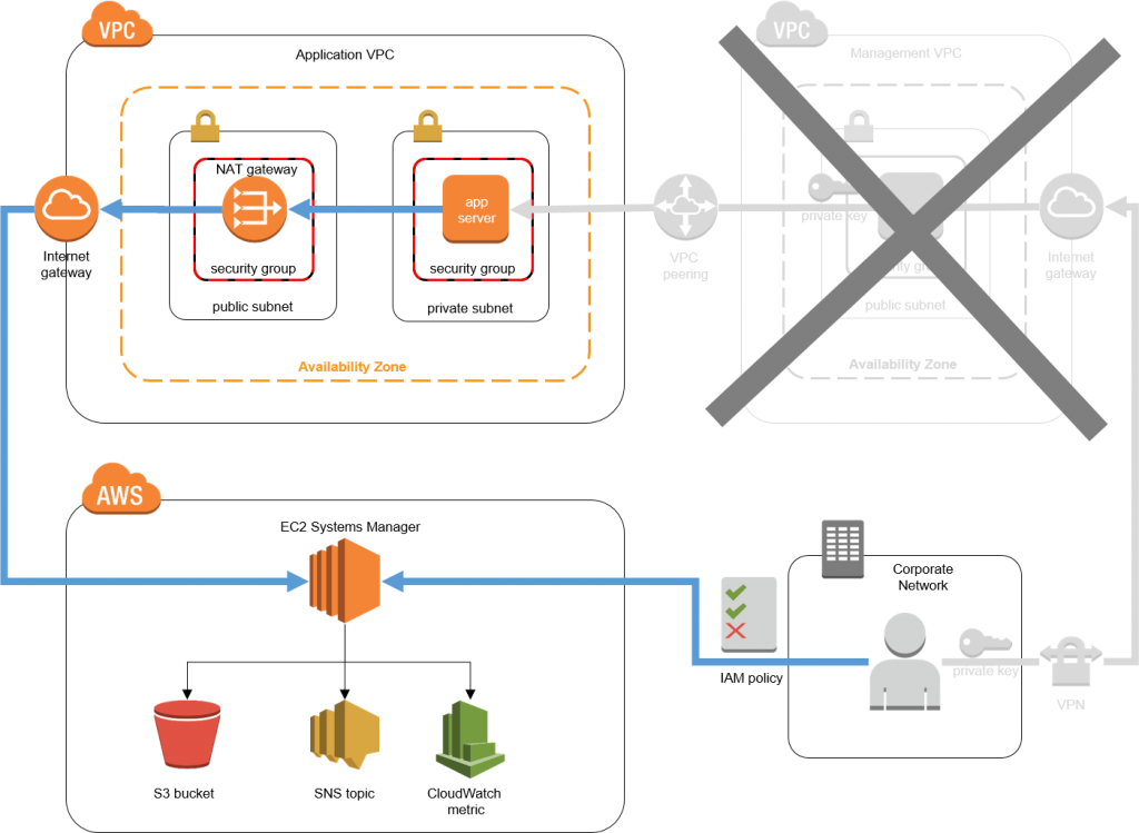 Replacing a Bastion Host with Amazon EC2 Systems Manager | AWS