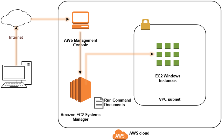 Using Microsoft PowerShell DSC with Amazon EC2 Systems