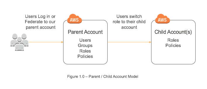 Supercharge Multi-Account Management with AWS CloudFormation