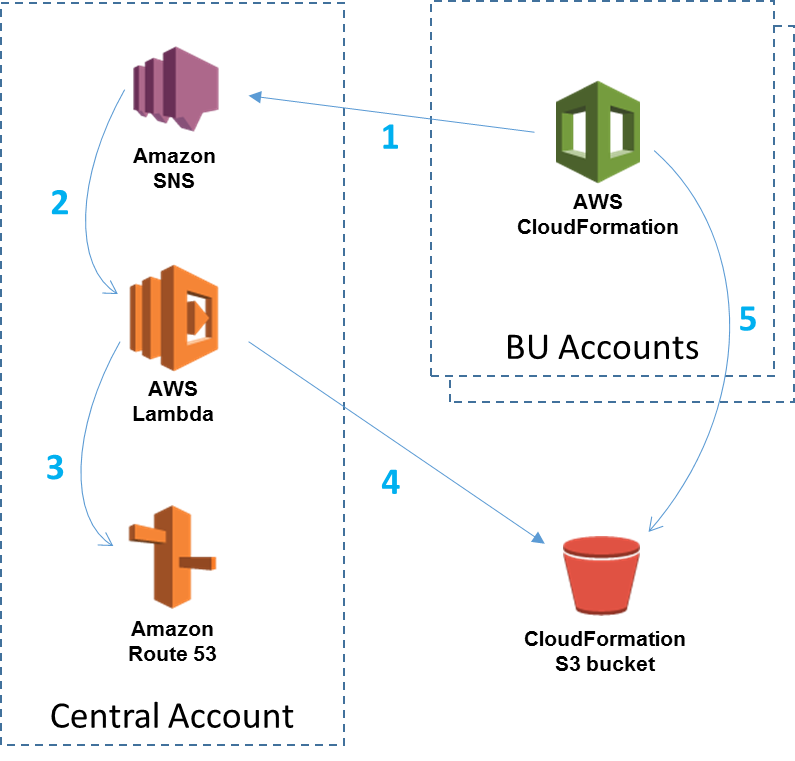 Multi-Account Strategy: Using AWS CloudFormation Custom