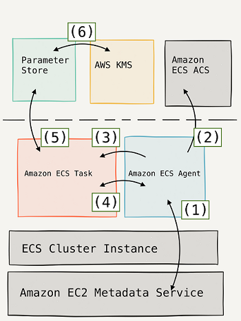 The Right Way to Store Secrets using Parameter Store | AWS