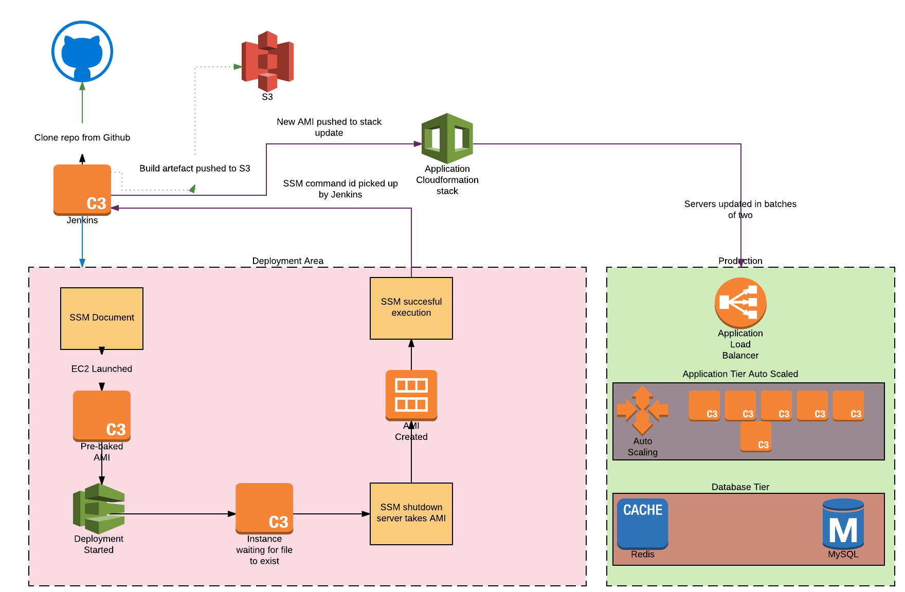 Manage your fleet at scale using EC2 Systems Manager | AWS