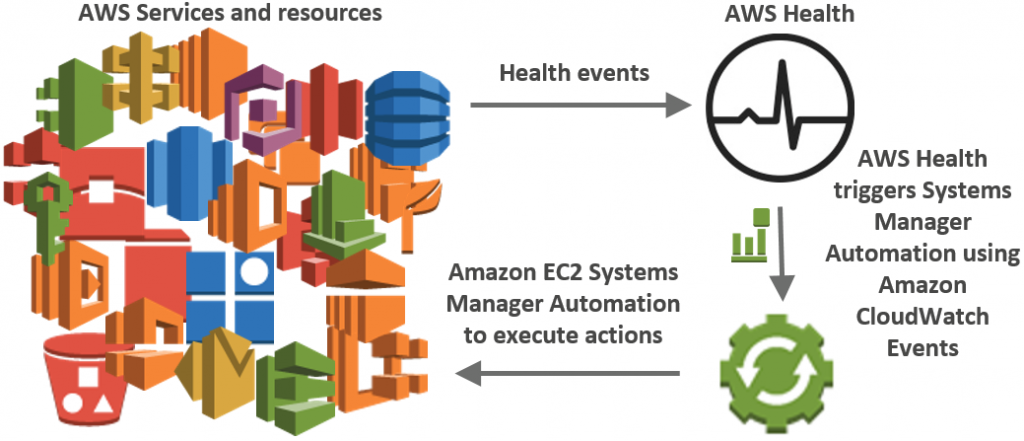 Automate remediation actions for Amazon EC2 notifications and beyond