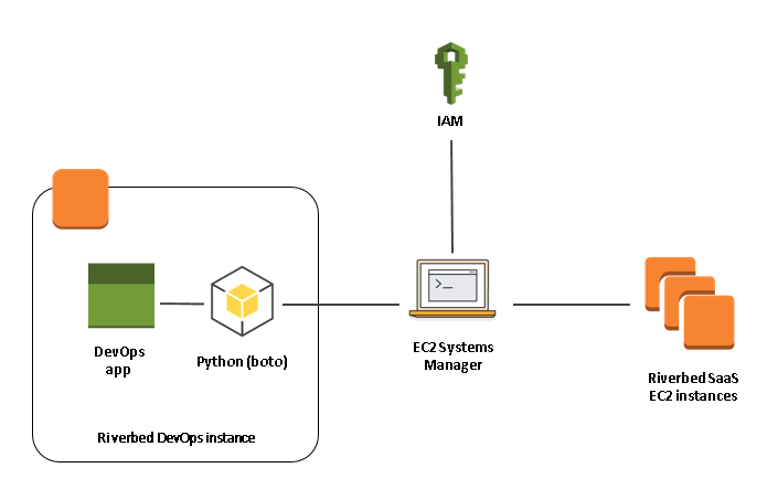 Amazon EC2 Systems Manager as a General-Purpose DevOps Tool