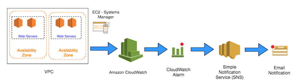 Automate IIS and HttpErr Logs to Amazon CloudWatch Using EC2 ...