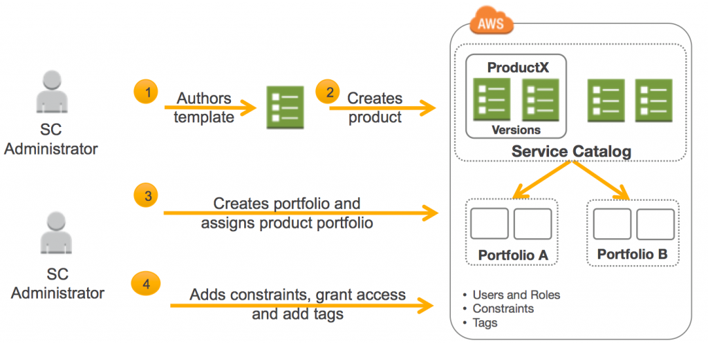 AWS Service Catalog Hub and Spoke Model: How to Automate the ...