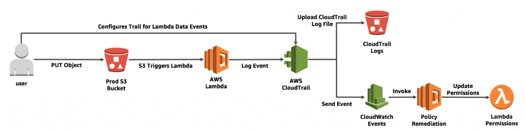 Gain Visibility into the Execution of Your AWS Lambda