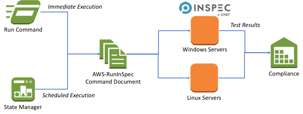 Using AWS Systems Manager to run compliance scans using InSpec by
