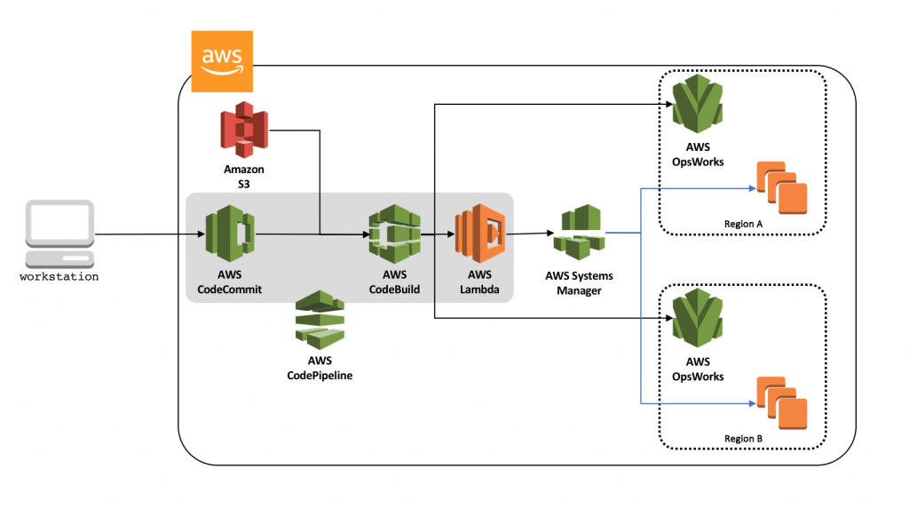 Distributing your AWS OpsWorks for Chef Automate