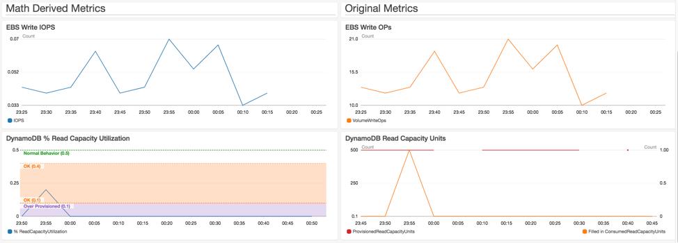 Amazon CloudWatch Metric Math simplifies near real-time